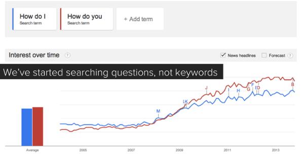 El usuario hace preguntas, no busca keywords. Este es el futuro del SEO