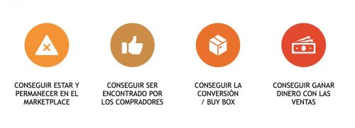 Preguntas para determinar KPIs en marketplaces