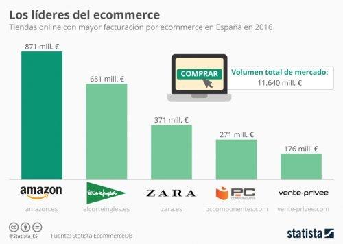 Principales tiendas online en España en 2016
