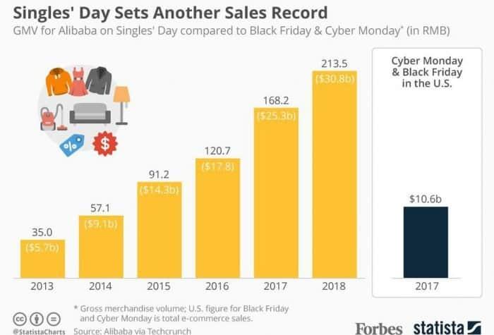 Evolución de ventas ecommerce en el Singles Day
