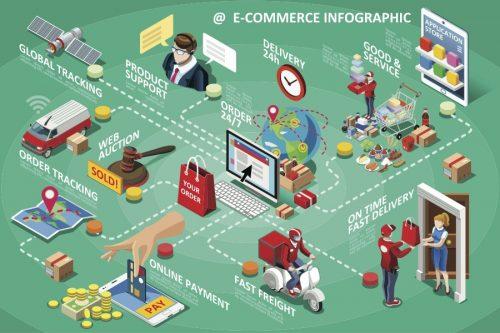 Diagrama de ecommerce B2B y flujos de negocio
