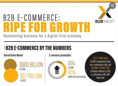 Previsiones ecommerce B2B para 2020