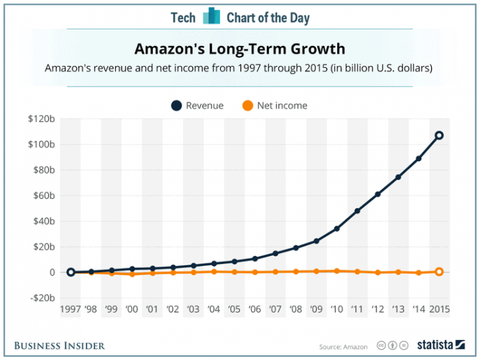 Gráfica de ingresos de Amazon - Amazonproof