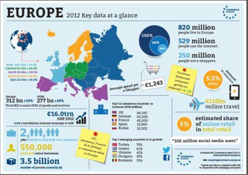Ecommerce y marketplaces en Europa