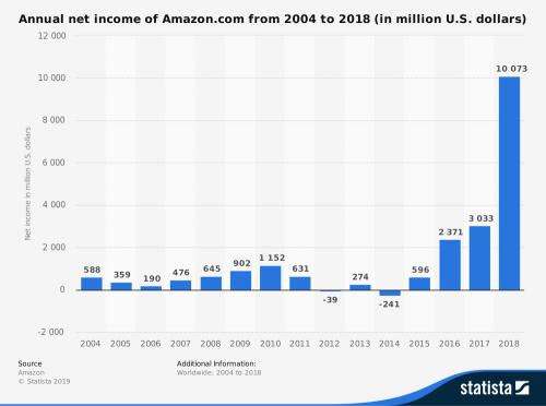Gráfica de beneficios de Amazon anuales