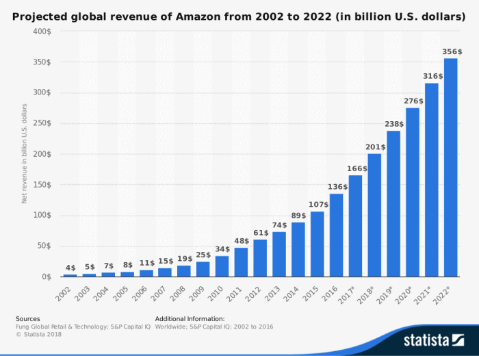 Proyección de las ventas de Amazon hasta 2022