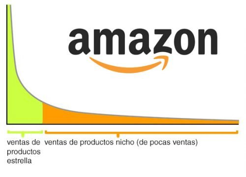 Amazon-proof - el long tail de Amazon